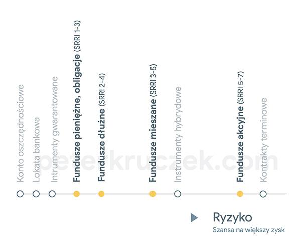 Skala ryzyka inwestycji SRRI