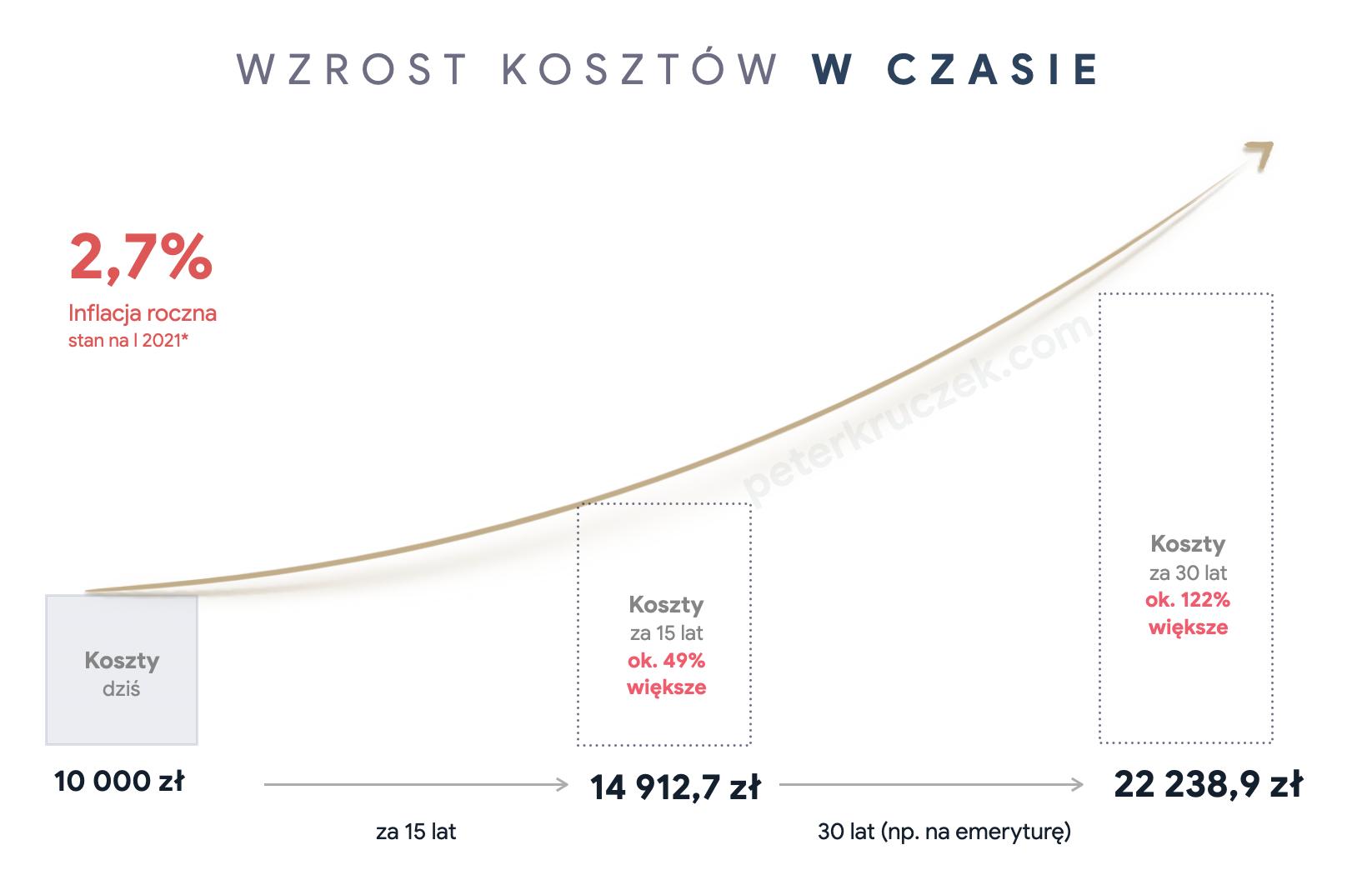 Wzrost kosztów w czasie - Piotr Kruczek