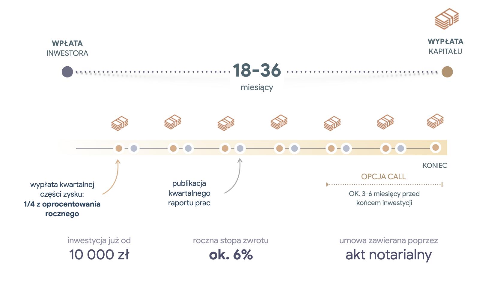 Przybliżony timeline inwestycji - Piotr Kruczek 2021