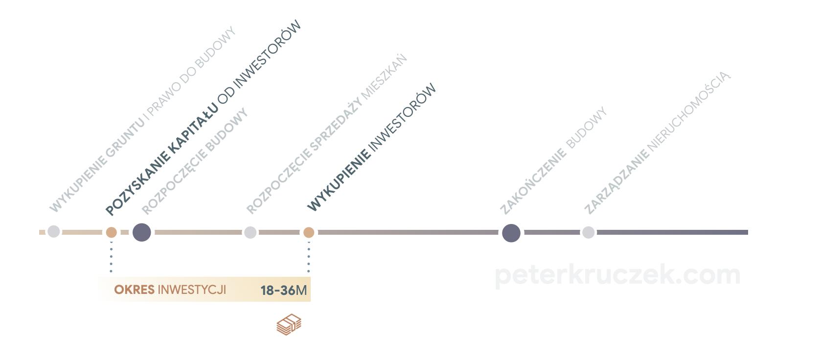 Inwestycja na planie czasu - Piotr Kruczek