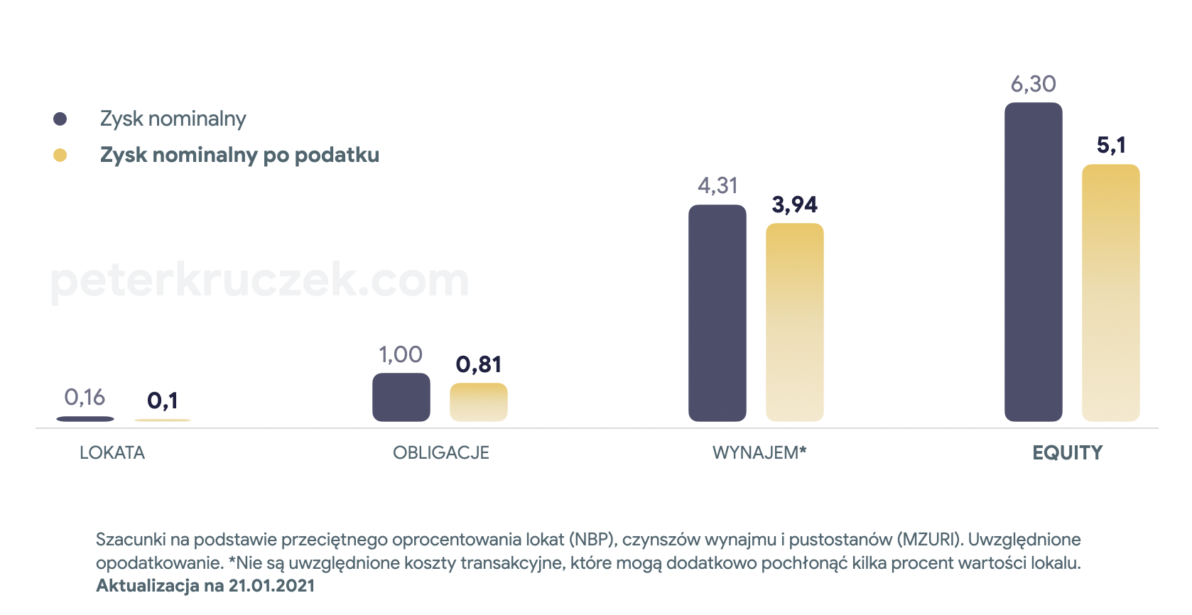 Stopa zwrotu HREI - Piotr Kruczek 2021