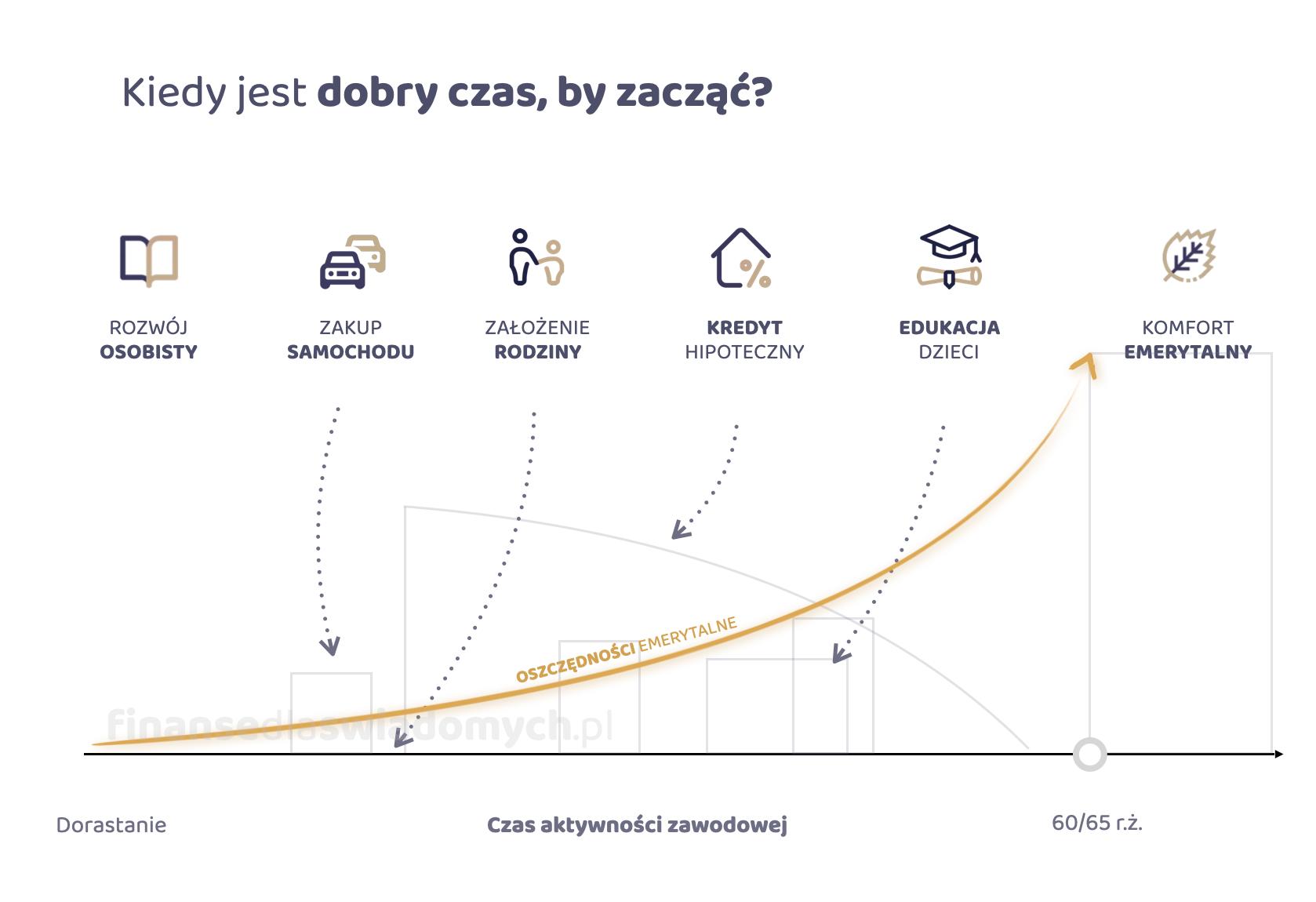 Kiedy warto zacząć gromadzić oszczędności emerytalne - Piotr Kruczek 2021