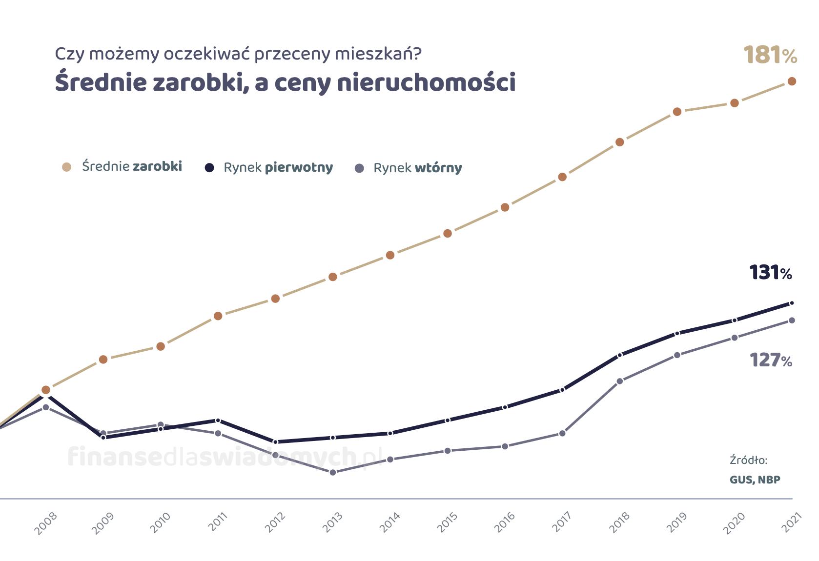 Wzrost płac a cen nieruchomości - Piotr Kruczek 2021