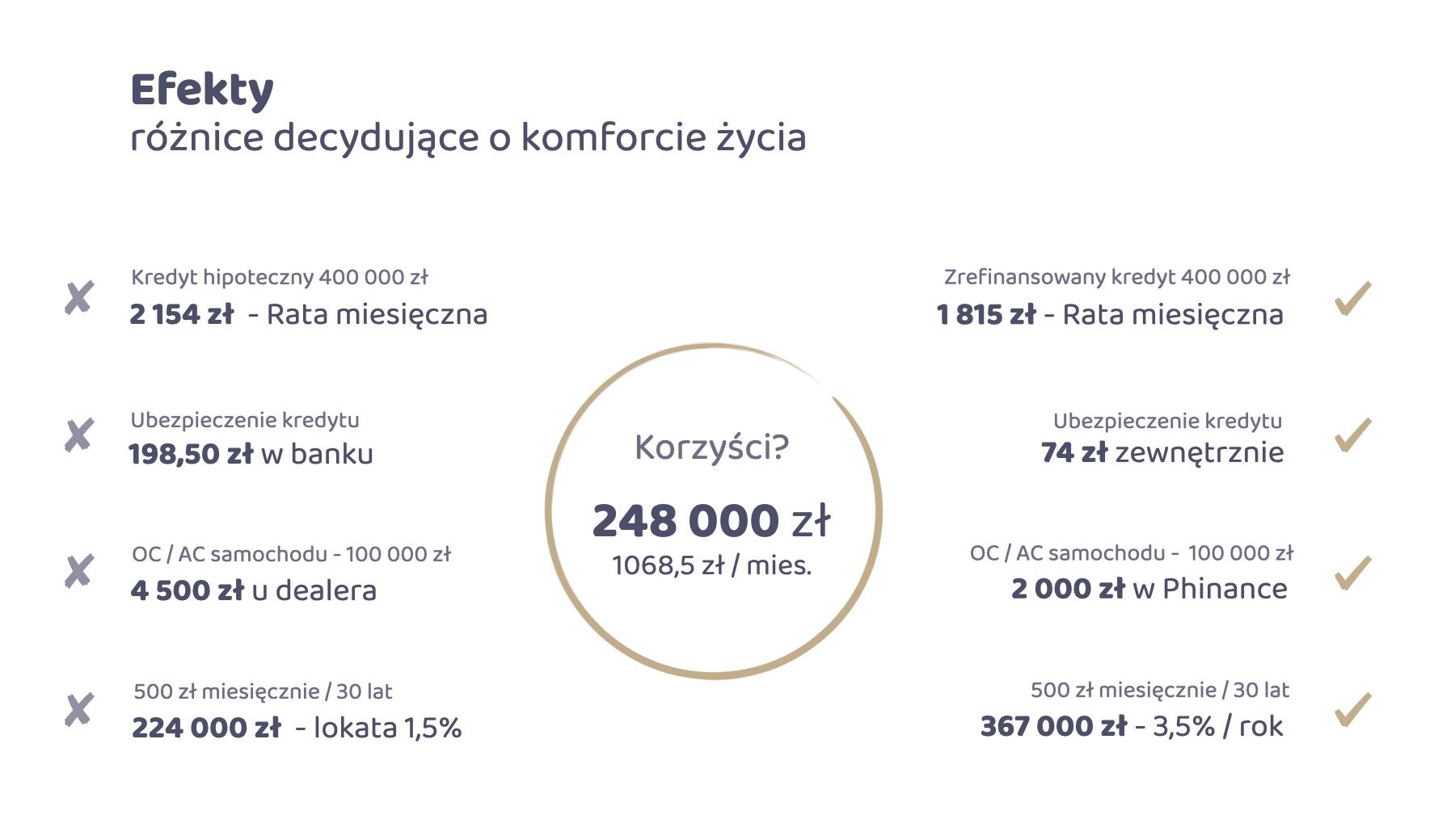 Korzyści ze współpracy - Piotr Kruczek doradca finansowy