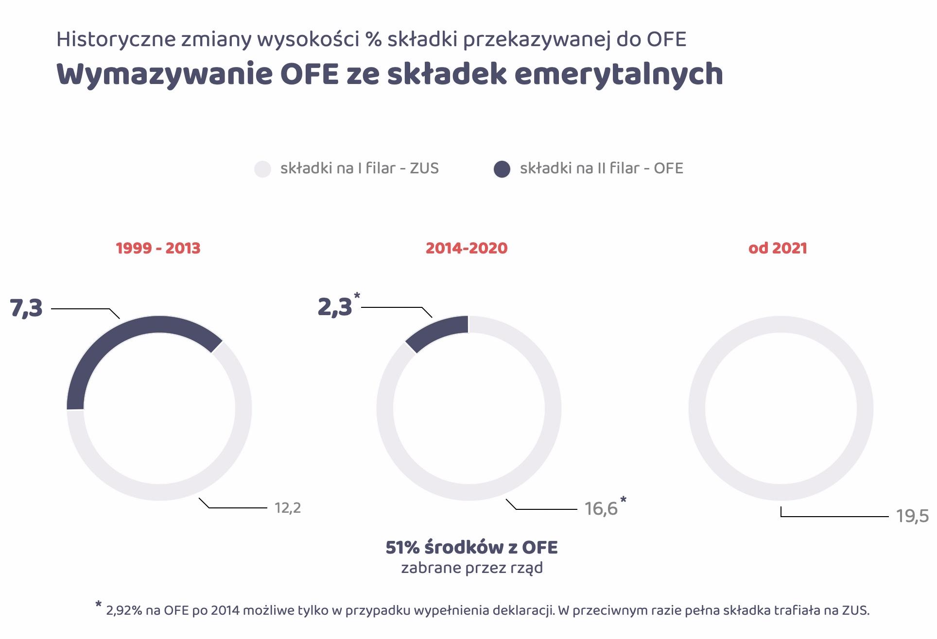 Zmiany składek na OFE w latach 1999-2021